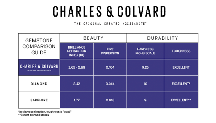 Charles and Colvard Chart for Moissanite vs. Diamond vs. Sapphire
