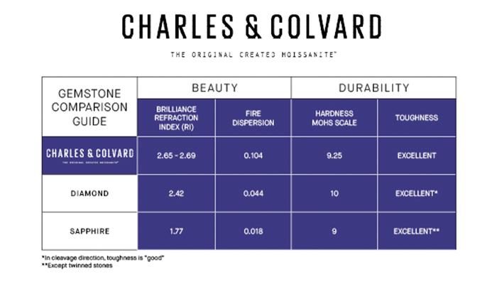Charles and Colvard Chart for Moissanite vs. Diamond vs. Sapphire