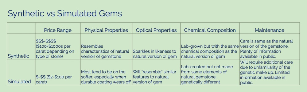 Synthetic vs Simulated Gems Comparison Chart