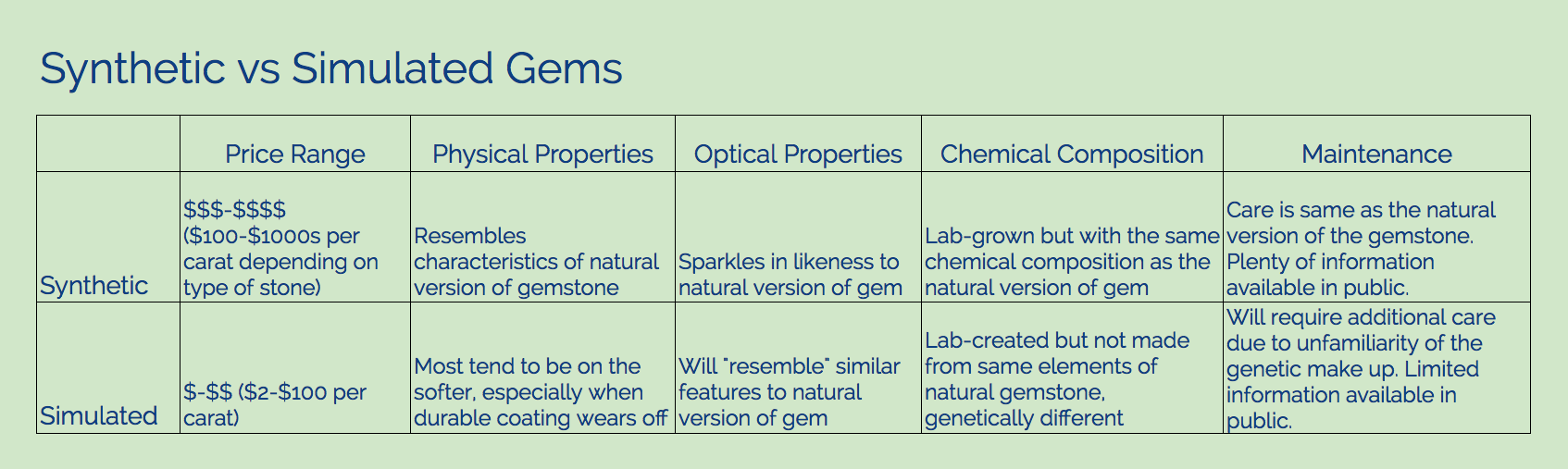 Synthetic vs. Simulated Gems Comparison Chart
