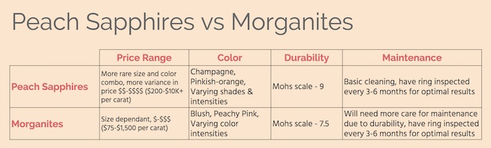 Peach Sapphires vs Morganites comparison chart.