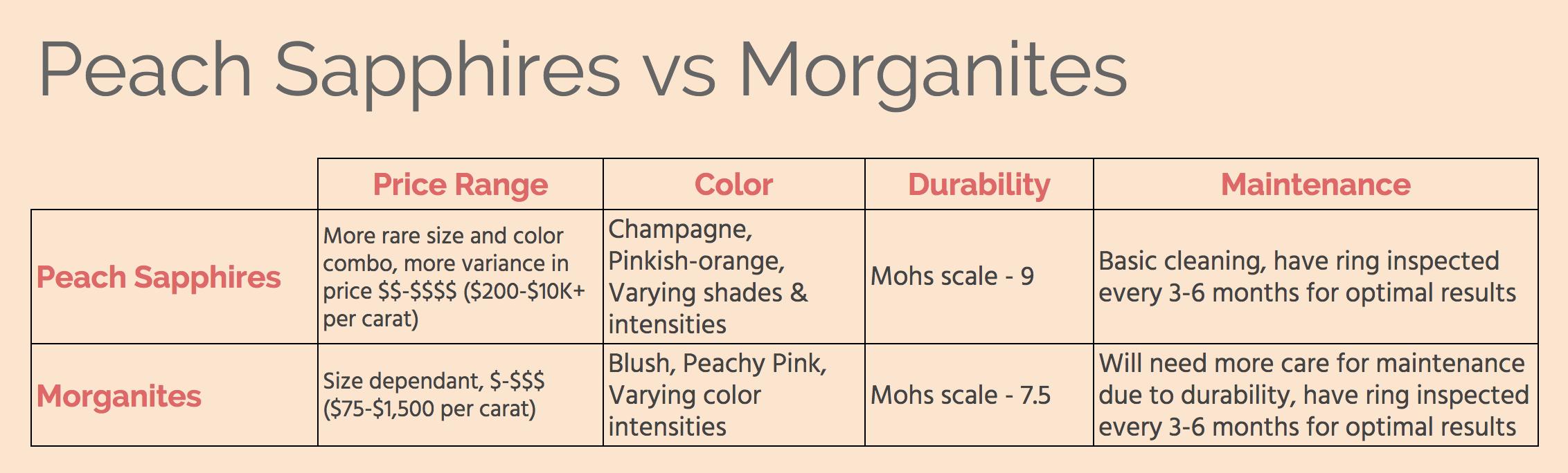Peach Sapphires vs Morganites comparison chart.