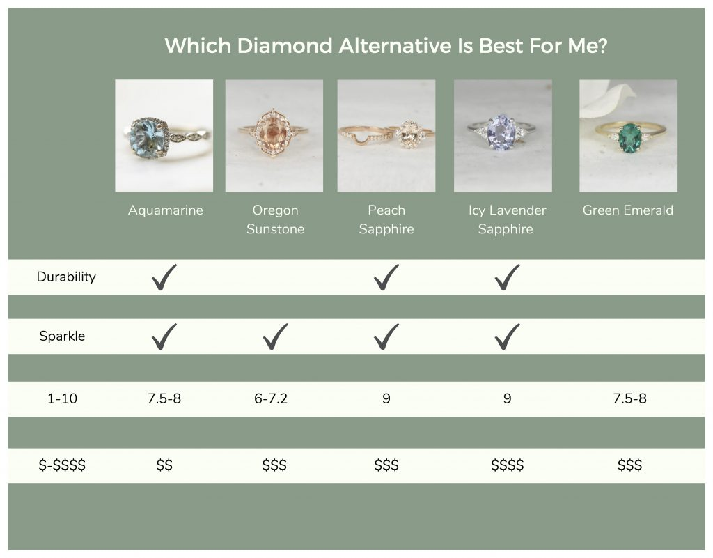 Comparison chart contrasting the durability, sparkle, Moh's hardness scale, and price point of several diamond alternatives.